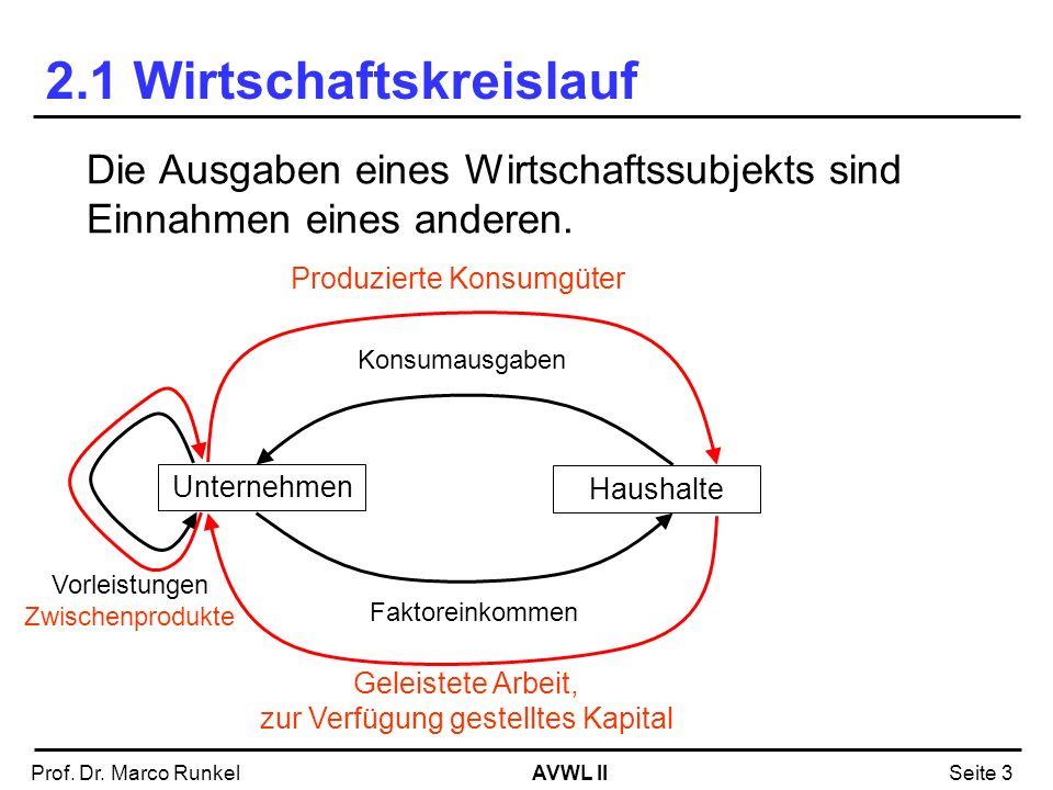 AVWL IIProf. Dr. Marco RunkelSeite 3 2.1 Wirtschaftskreislauf Die Ausgaben eines Wirtschaftssubjekts sind Einnahmen eines anderen. Unternehmen Haushal