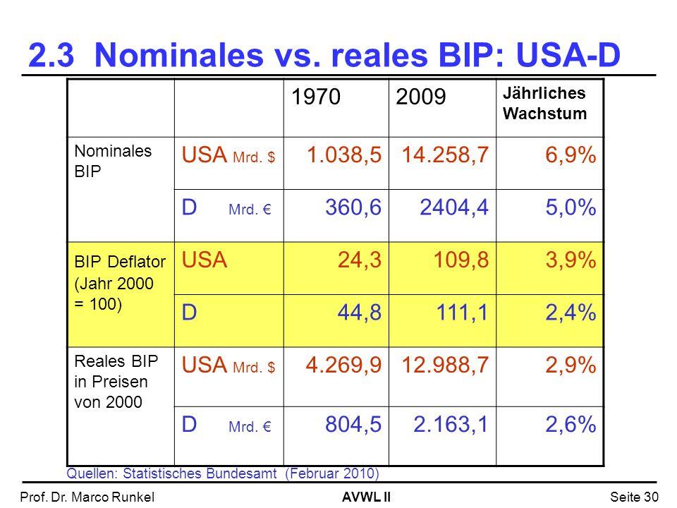 AVWL IIProf. Dr. Marco RunkelSeite 30 19702009 Jährliches Wachstum Nominales BIP USA Mrd. $ 1.038,514.258,76,9% D Mrd. 360,62404,45,0% BIP Deflator (J