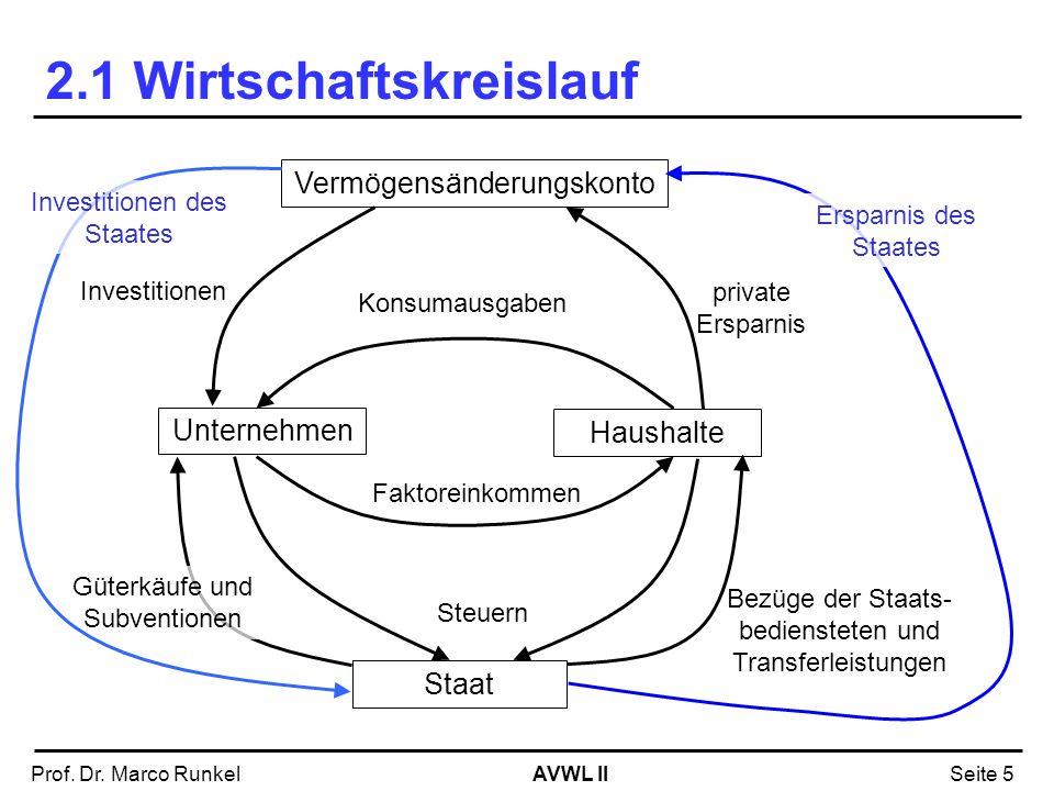 AVWL IIProf. Dr. Marco RunkelSeite 5 2.1 Wirtschaftskreislauf Unternehmen Haushalte Konsumausgaben Faktoreinkommen Vermögensänderungskonto private Ers
