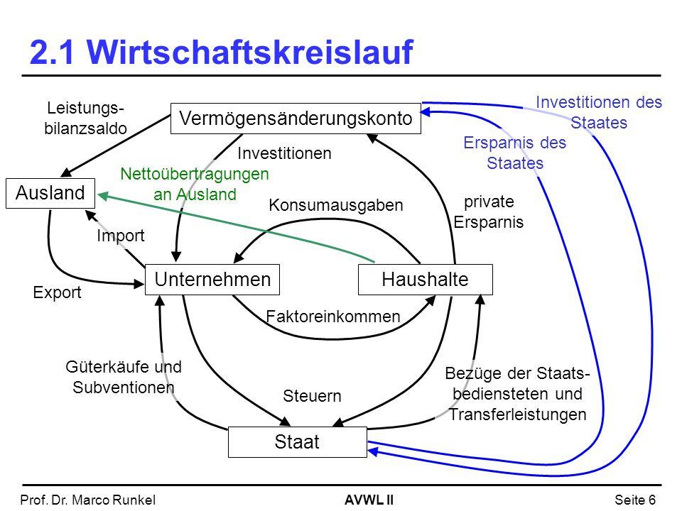 AVWL IIProf. Dr. Marco RunkelSeite 6 2.1 Wirtschaftskreislauf UnternehmenHaushalte Faktoreinkommen Vermögensänderungskonto Investitionen Staat Steuern
