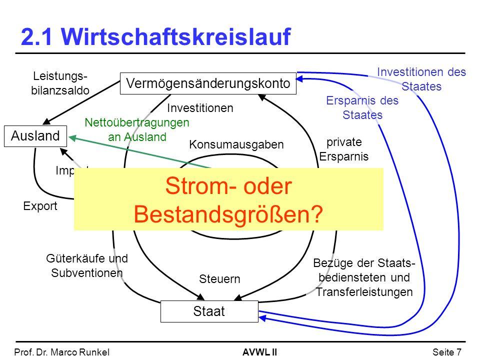 AVWL IIProf. Dr. Marco RunkelSeite 7 2.1 Wirtschaftskreislauf UnternehmenHaushalte Faktoreinkommen Vermögensänderungskonto Investitionen Staat Steuern