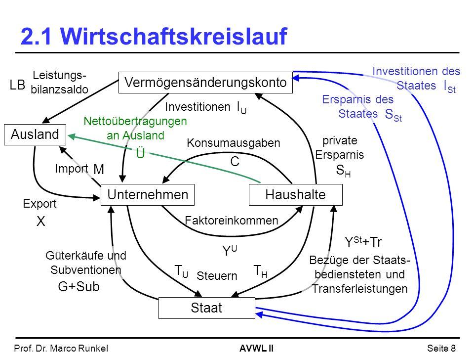 AVWL IIProf. Dr. Marco RunkelSeite 8 2.1 Wirtschaftskreislauf UnternehmenHaushalte Faktoreinkommen Vermögensänderungskonto Investitionen Staat Steuern