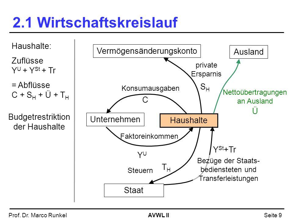 AVWL IIProf. Dr. Marco RunkelSeite 9 2.1 Wirtschaftskreislauf Unternehmen Haushalte Faktoreinkommen Vermögensänderungskonto Staat Steuern Bezüge der S