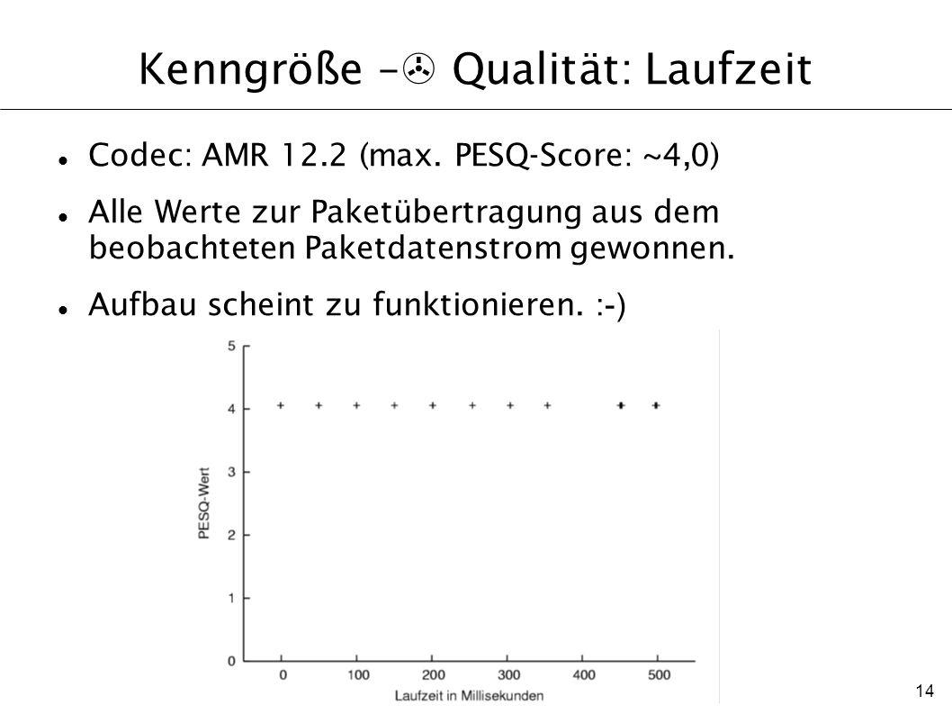 14 Kenngröße – > Qualität: Laufzeit Codec: AMR 12.2 (max. PESQ-Score: ~4,0) Alle Werte zur Paketübertragung aus dem beobachteten Paketdatenstrom gewon