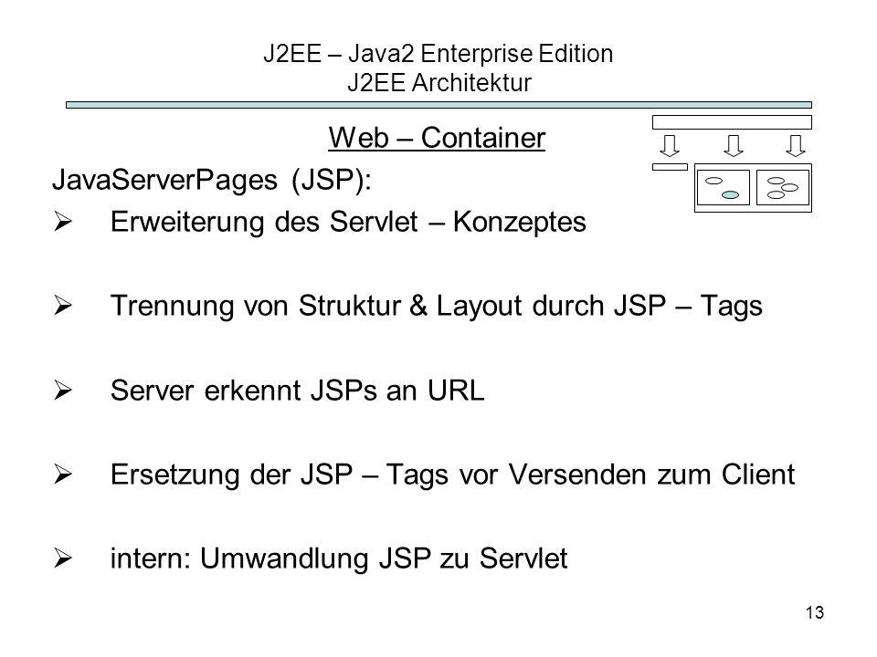 13 J2EE – Java2 Enterprise Edition J2EE Architektur Web – Container JavaServerPages (JSP): Erweiterung des Servlet – Konzeptes Trennung von Struktur &