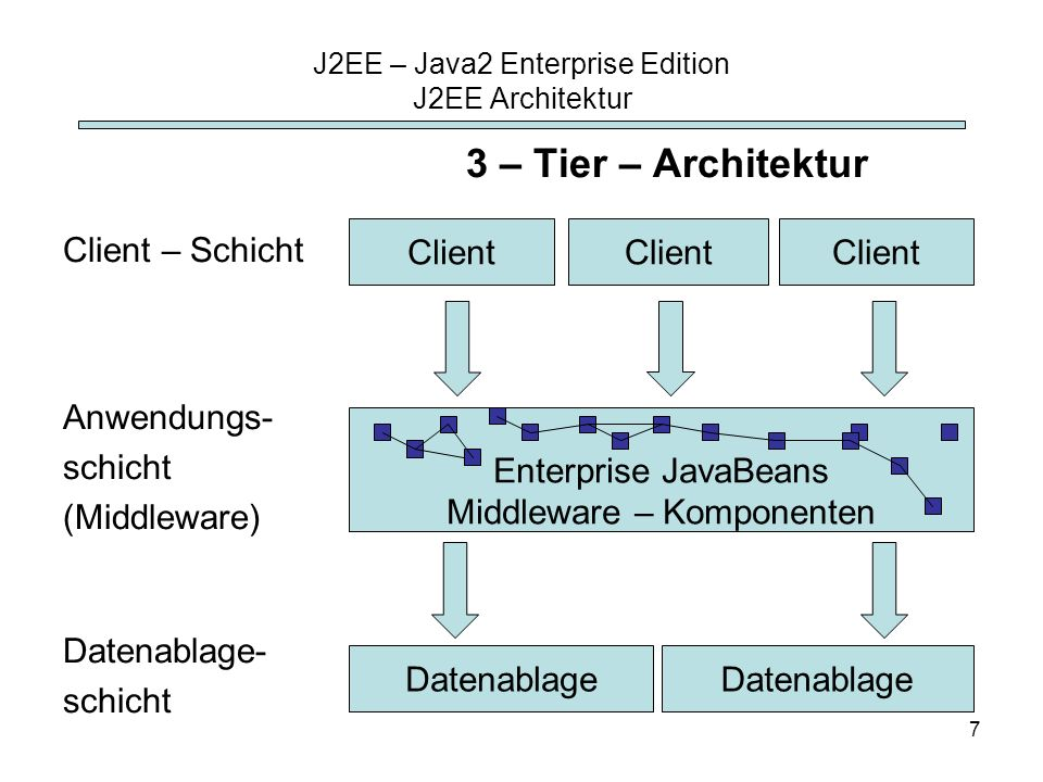 7 Client – Schicht Anwendungs- schicht (Middleware) Datenablage- schicht J2EE – Java2 Enterprise Edition J2EE Architektur Client Enterprise JavaBeans Middleware – Komponenten Datenablage