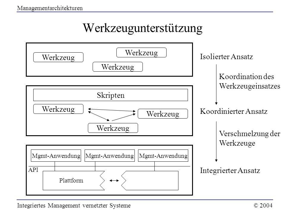 Werkzeugunterstützung Werkzeug Skripten Werkzeug Mgmt-Anwendung Plattform API Isolierter Ansatz Koordinierter Ansatz Integrierter Ansatz Koordination