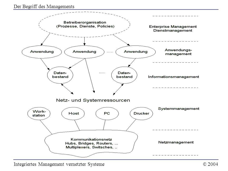 OSI-Management Internet-Management CORBA Web-basierte Managementarchitekturen Integriertes Management vernetzter Systeme© 2004 Managementarchitekturen
