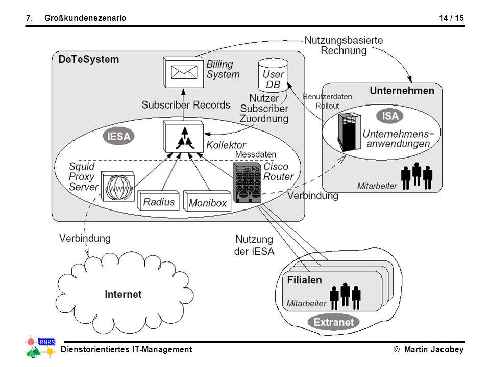 Dienstorientiertes IT-Management© Martin Jacobey 14 / 157.Großkundenszenario Großkundenszenario