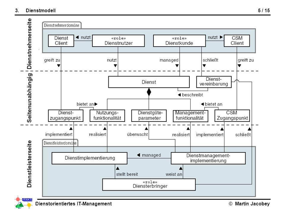 Dienstorientiertes IT-Management© Martin Jacobey 5 / 153.Dienstmodell Dienstmodell