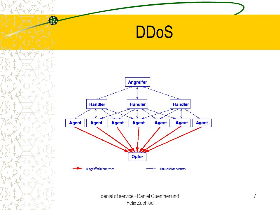 denial of service - Daniel Guenther und Felix Zachlod 18 Maßnahmen Aufstellen eines Notfallplans –Aufarbeitung eines Angriffs –Opfer allein machtlos –Externer Kommunikationskanal