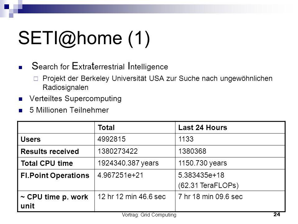 Vortrag: Grid Computing24 SETI@home (1) S earch for E xtra t errestrial I ntelligence Projekt der Berkeley Universität USA zur Suche nach ungewöhnlich