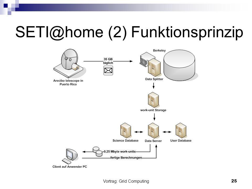 Vortrag: Grid Computing26 SETI@home (3) Client Clients als Konsolenanwendung auch für exotische BS oder Bildschirmschoner für Windows Konsolenanwendung effizienter da als niedrig priorisierter Thread
