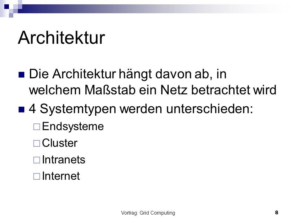 Vortrag: Grid Computing9 Endsystem Am einfachsten Betriebsystem kontrolliert alle Ressourcen, hat zentrale Kontrolle Bereits weit verbreitet und gut erforscht Ressourcen begrenzt