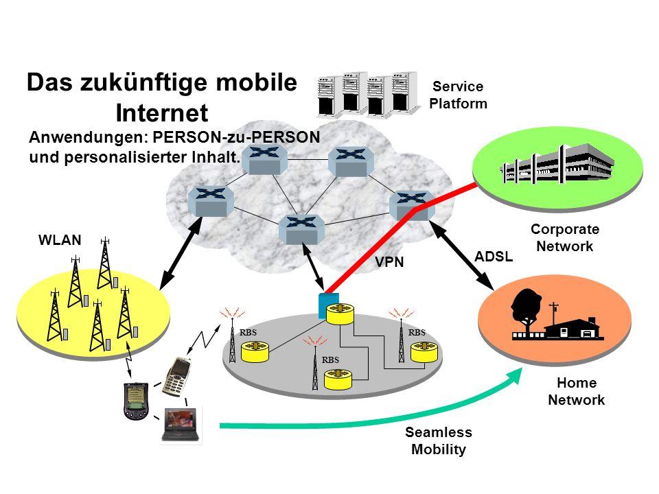RBS Home Network Corporate Network WLAN VPN ADSL Das zukünftige mobile Internet Seamless Mobility Service Platform Anwendungen: PERSON-zu-PERSON und p