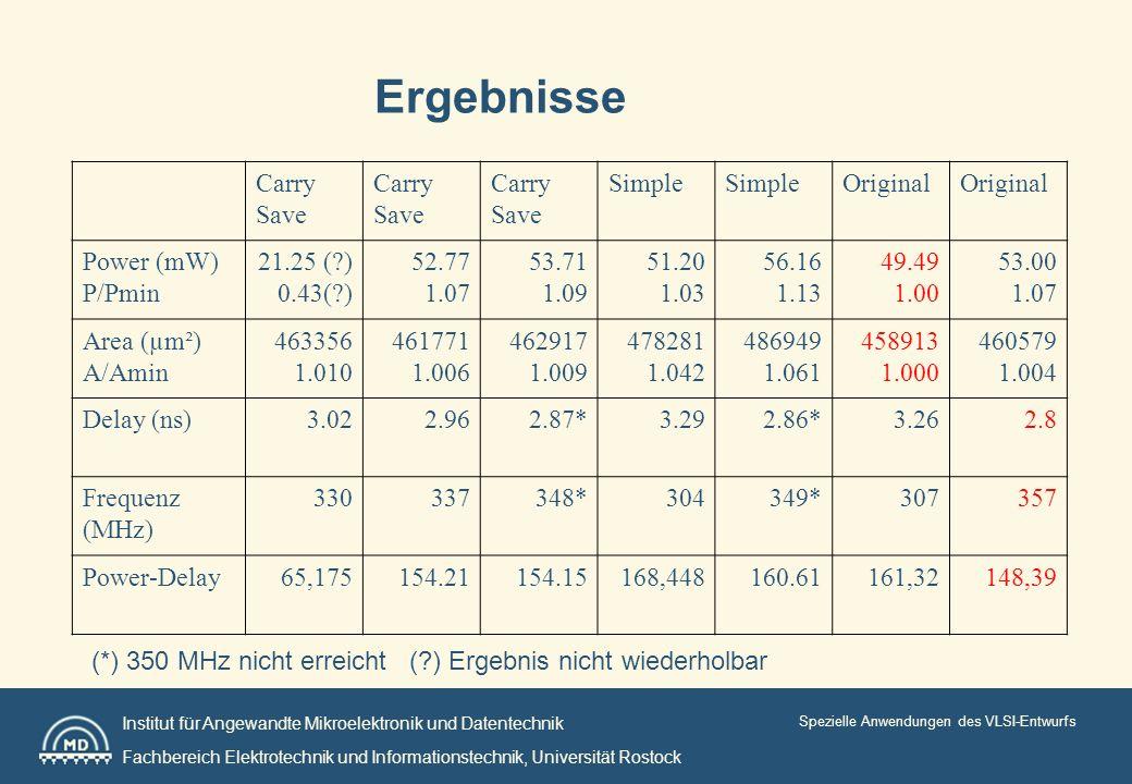 Institut für Angewandte Mikroelektronik und Datentechnik Fachbereich Elektrotechnik und Informationstechnik, Universität Rostock Spezielle Anwendungen des VLSI-Entwurfs Ergebnisse Carry Save Carry Save Carry Save Simple Original Power (mW) P/Pmin 21.25 ( ) 0.43( ) 52.77 1.07 53.71 1.09 51.20 1.03 56.16 1.13 49.49 1.00 53.00 1.07 Area (µm²) A/Amin 463356 1.010 461771 1.006 462917 1.009 478281 1.042 486949 1.061 458913 1.000 460579 1.004 Delay (ns)3.022.962.87*3.292.86*3.262.8 Frequenz (MHz) 330337348*304349*307357 Power-Delay65,175154.21154.15168,448160.61161,32148,39 (*) 350 MHz nicht erreicht ( ) Ergebnis nicht wiederholbar