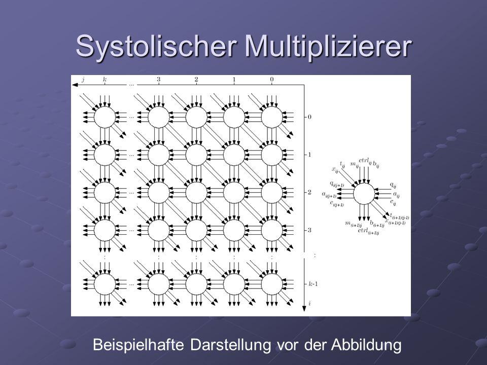 Systolischer Multiplizierer Beispielhafte Darstellung vor der Abbildung