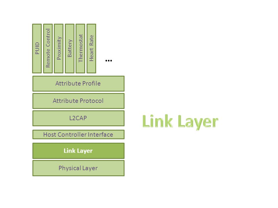 Link Layer States