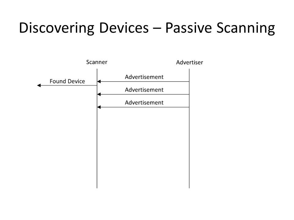 Discovering Devices – Passive Scanning