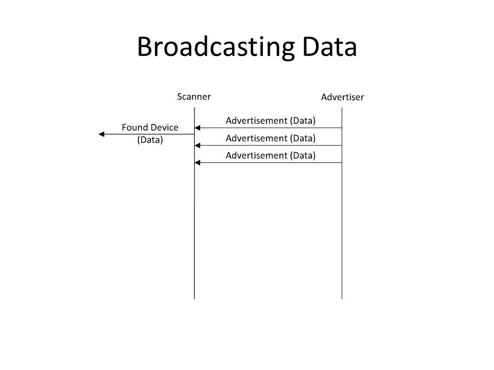 Broadcasting Data