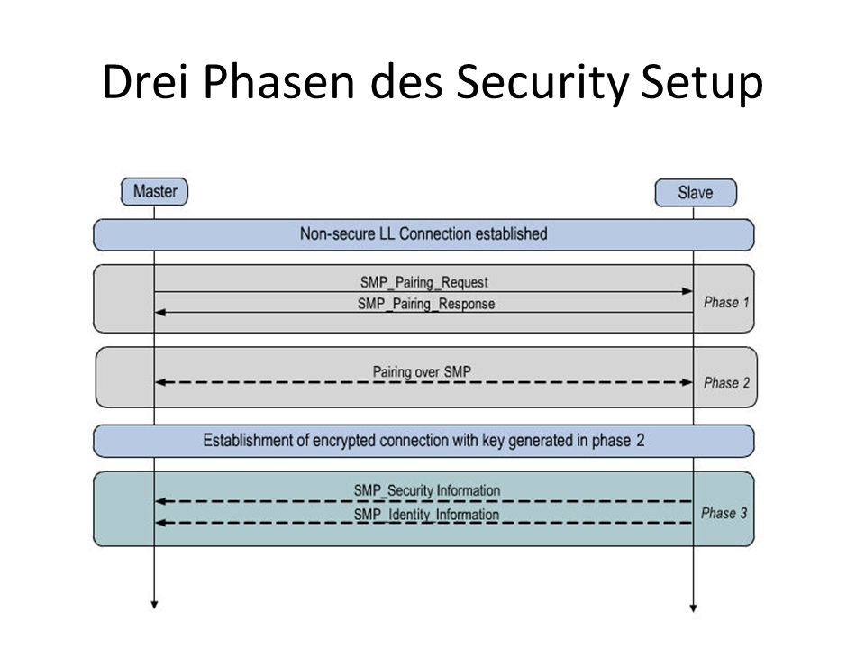 Drei Phasen des Security Setup