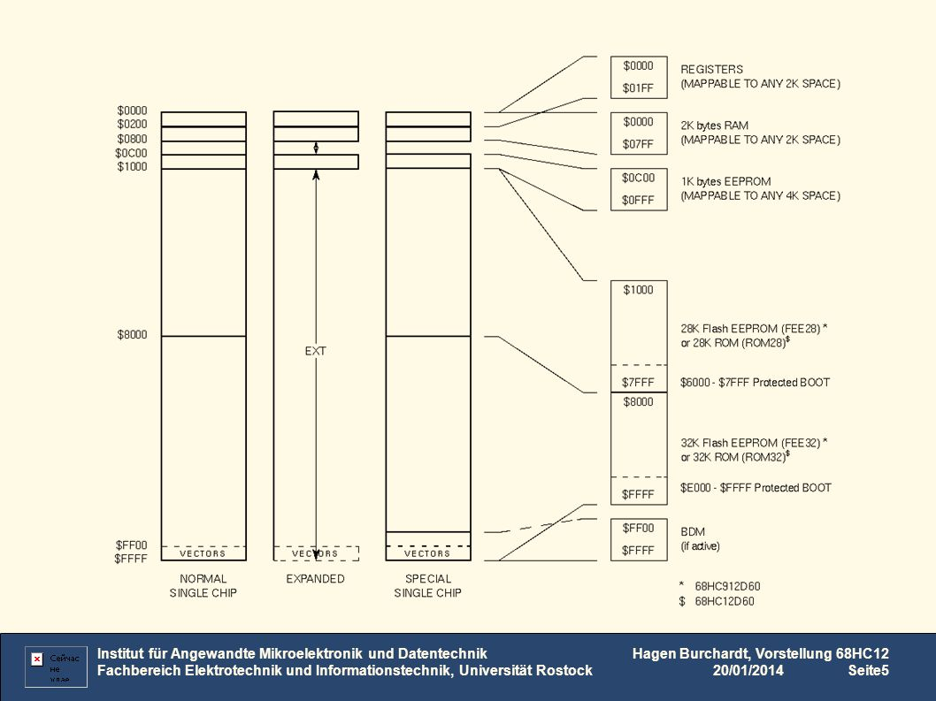 Institut für Angewandte Mikroelektronik und Datentechnik Fachbereich Elektrotechnik und Informationstechnik, Universität Rostock Hagen Burchardt, Vorstellung 68HC12 20/01/2014Seite6 Arbeitsregister des HC12
