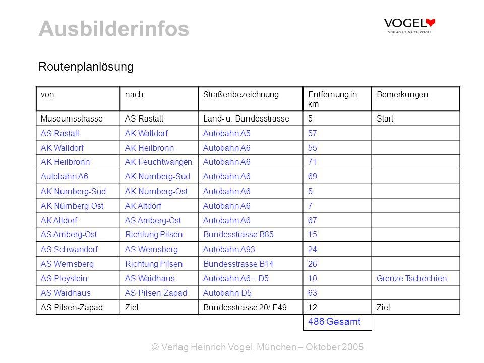© Verlag Heinrich Vogel, München – Oktober 2005 Ausbilderinfos vonnachStraßenbezeichnungEntfernung in km Bemerkungen MuseumsstrasseAS RastattLand- u.