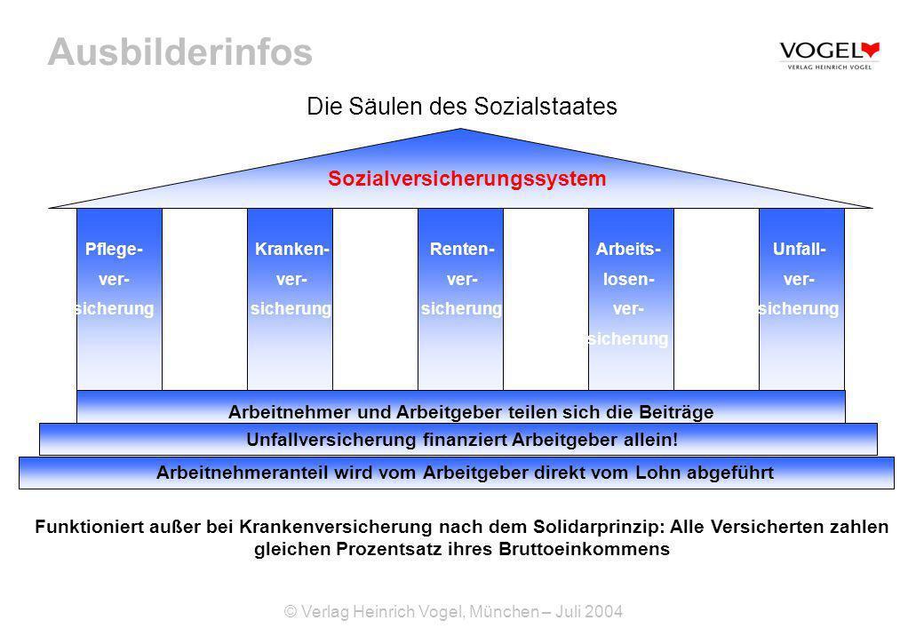 Ausbilderinfos © Verlag Heinrich Vogel, München – Juli 2004 Die Säulen des Sozialstaates Unfall- ver- sicherung Kranken- ver- sicherung Pflege- ver- s