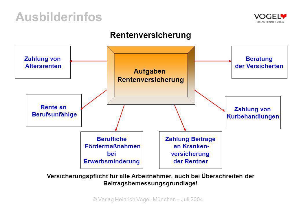 Ausbilderinfos © Verlag Heinrich Vogel, München – Juli 2004 Rentenversicherung Aufgaben Rentenversicherung Versicherungspflicht für alle Arbeitnehmer,