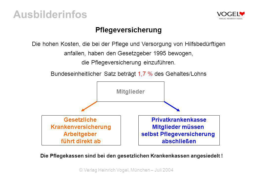 Ausbilderinfos © Verlag Heinrich Vogel, München – Juli 2004 Pflegeversicherung Die hohen Kosten, die bei der Pflege und Versorgung von Hilfsbedürftige