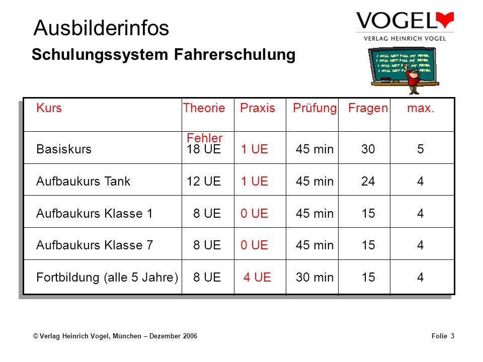 Ausbilderinfos © Verlag Heinrich Vogel, München – Dezember 2006Folie 3 Schulungssystem Fahrerschulung KursTheoriePraxisPrüfungFragenmax. Fehler Basisk
