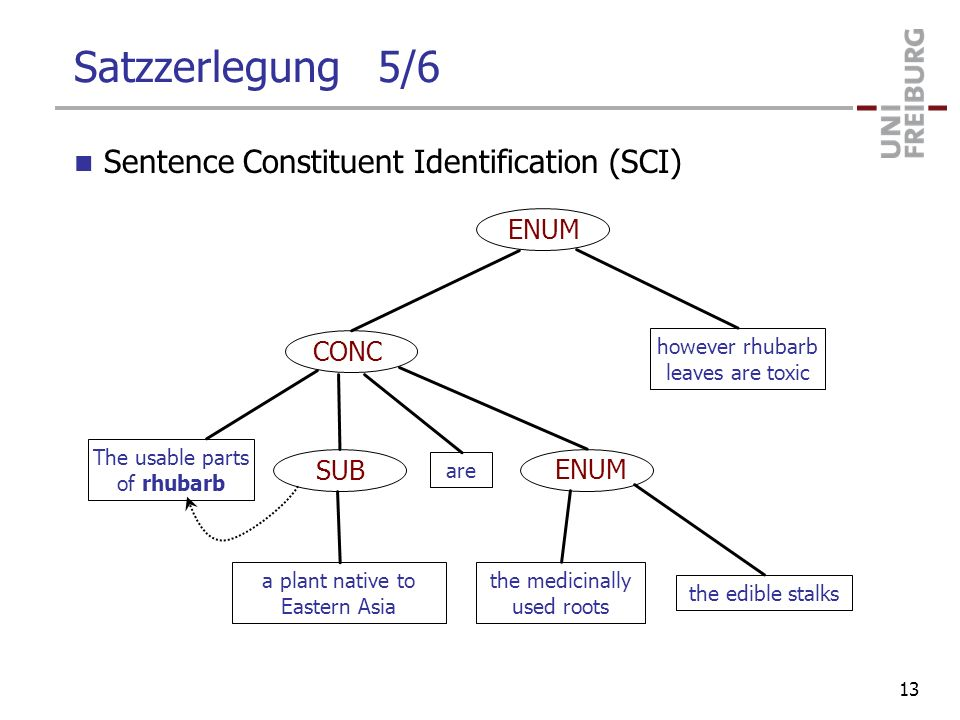 Satzzerlegung 5/6 Sentence Constituent Identification (SCI) ENUM CONC SUB The usable parts of rhubarb a plant native to Eastern Asia are the medicinally used roots the edible stalks however rhubarb leaves are toxic 13
