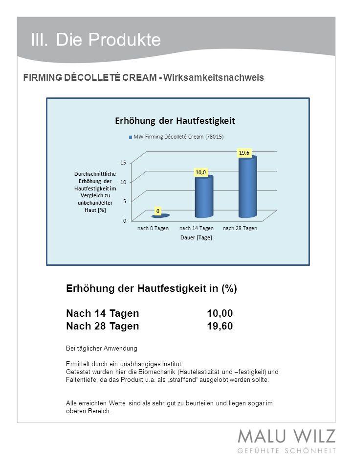 Erhöhung der Hautfestigkeit in (%) Nach 14 Tagen10,00 Nach 28 Tagen19,60 Bei täglicher Anwendung Ermittelt durch ein unabhängiges Institut. Getestet w