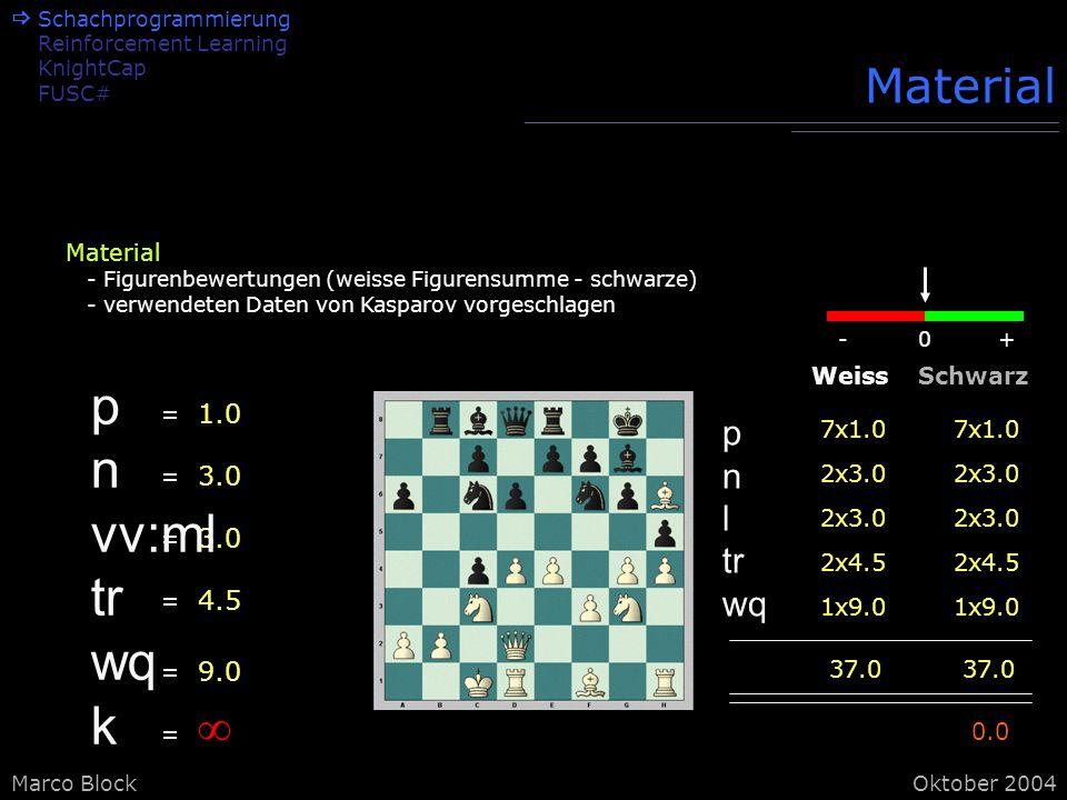 Marco BlockOktober 2004 Material 1.0 3.0 4.5 9.0 7x1.0 WeissSchwarz p n l tr wq 2x3.0 2x4.5 1x9.0 37.0 7x1.0 2x3.0 2x4.5 1x9.0 37.0 0.0 0-+ p n vv:ml tr wq k Material - Figurenbewertungen (weisse Figurensumme - schwarze) - verwendeten Daten von Kasparov vorgeschlagen Schachprogrammierung Reinforcement Learning KnightCap FUSC#