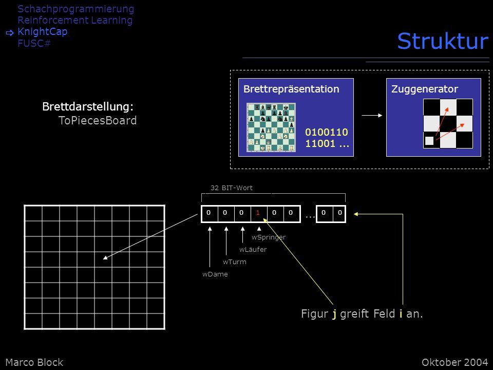 Marco BlockOktober 2004 Schachprogrammierung Reinforcement Learning KnightCap FUSC# Struktur Brettdarstellung: ToPiecesBoard Brettrepräsentation 0100110 11001...