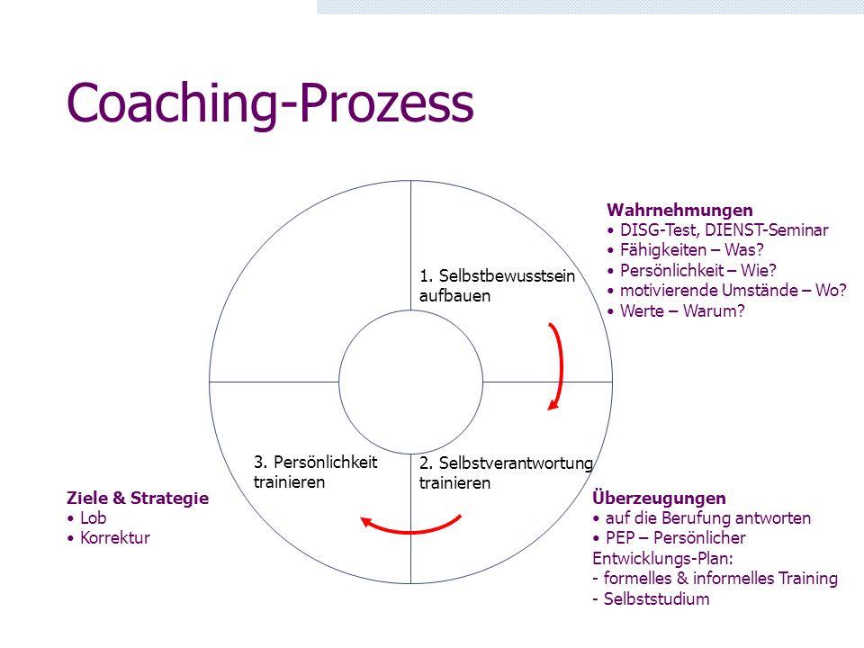 Coaching-Prozess 1. Selbstbewusstsein aufbauen 2. Selbstverantwortung trainieren 3. Persönlichkeit trainieren Wahrnehmungen DISG-Test, DIENST-Seminar