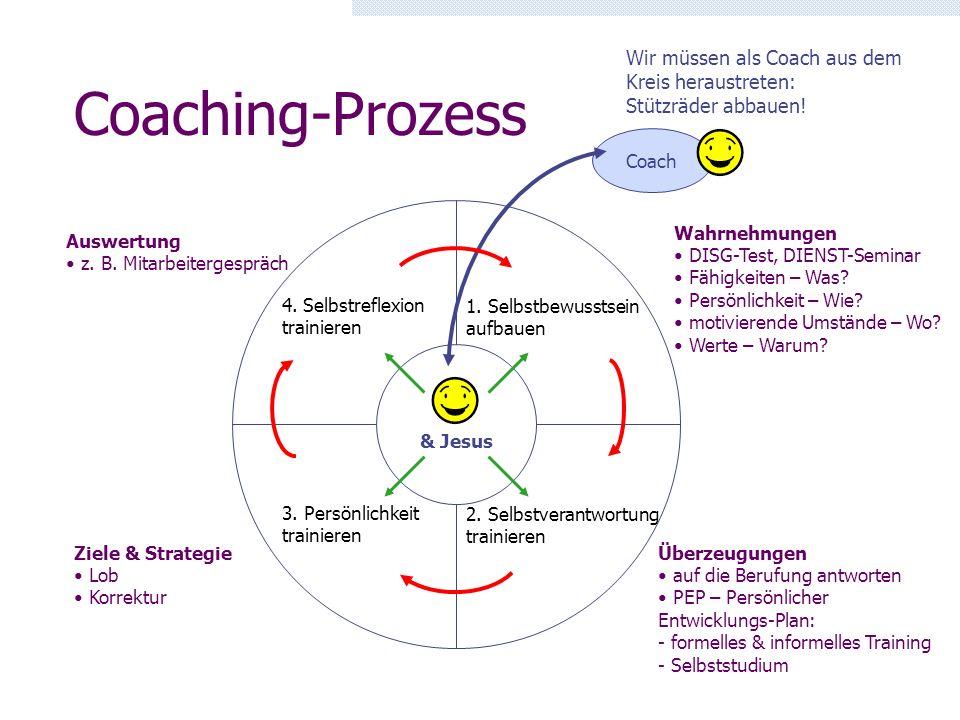 Coaching-Prozess 1. Selbstbewusstsein aufbauen 2. Selbstverantwortung trainieren 3. Persönlichkeit trainieren 4. Selbstreflexion trainieren & Jesus Co