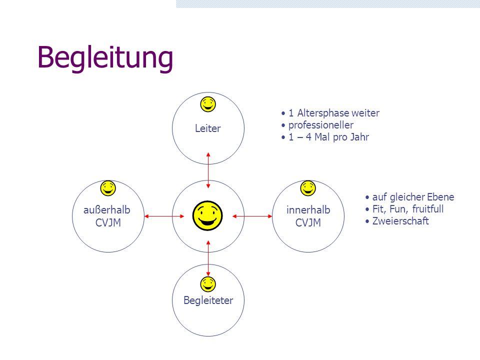 Coaching-Prozess 1.Selbstbewusstsein aufbauen 2. Selbstverantwortung trainieren 3.