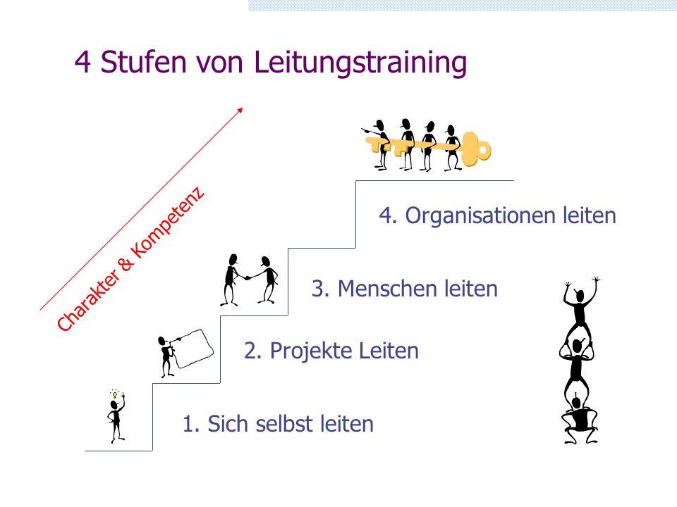 4 Stufen von Leitungstraining 1. Sich selbst leiten 2. Projekte Leiten 3. Menschen leiten 4. Organisationen leiten Charakter & Kompetenz