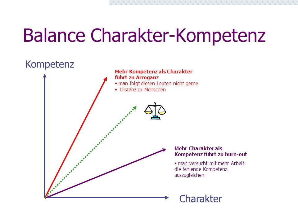 Balance Charakter-Kompetenz Charakter Kompetenz Mehr Kompetenz als Charakter führt zu Arroganz man folgt diesen Leuten nicht gerne Distanz zu Menschen