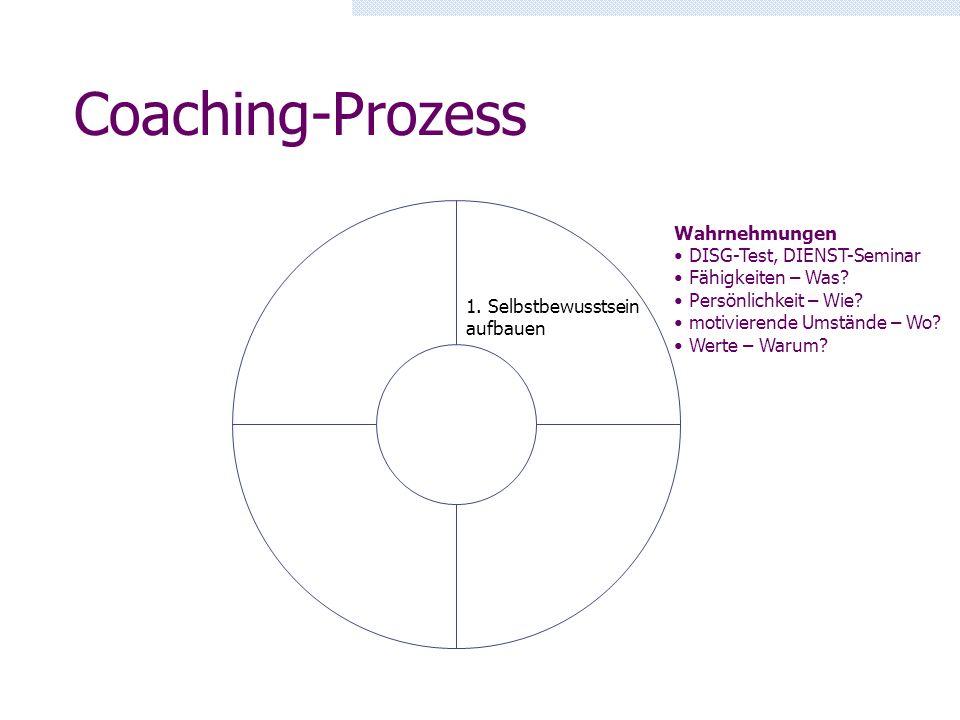 Coaching-Prozess 1. Selbstbewusstsein aufbauen Wahrnehmungen DISG-Test, DIENST-Seminar Fähigkeiten – Was? Persönlichkeit – Wie? motivierende Umstände