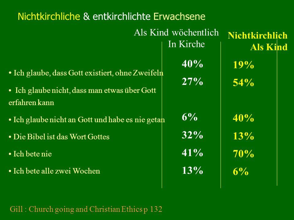 Nichtkirchliche & entkirchlichte Erwachsene Ich glaube, dass Gott existiert, ohne Zweifeln Ich glaube nicht, dass man etwas über Gott erfahren kann Ich glaube nicht an Gott und habe es nie getan Die Bibel ist das Wort Gottes Ich bete nie Ich bete alle zwei Wochen Nichtkirchlich Als Kind 40% 27% 6% 32% 41% 13% 19% 54% 40% 13% 70% 6% Als Kind wöchentlich In Kirche Gill : Church going and Christian Ethics p 132