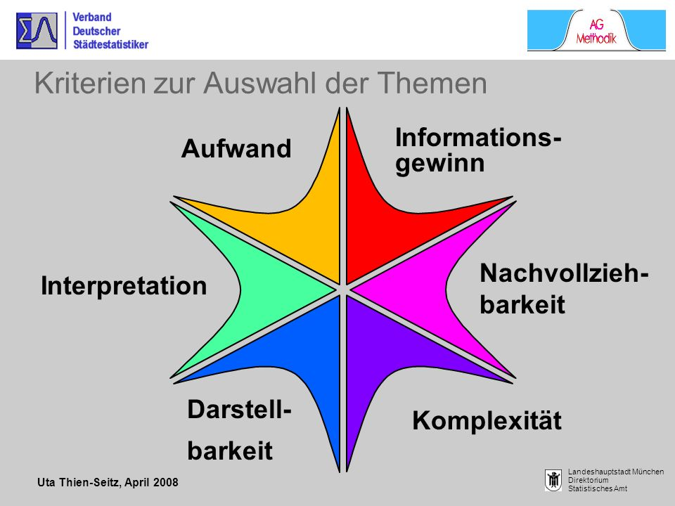 Uta Thien-Seitz, April 2008 Landeshauptstadt München Direktorium Statistisches Amt Kriterien zur Auswahl der Themen Aufwand Informations- gewinn Nachv