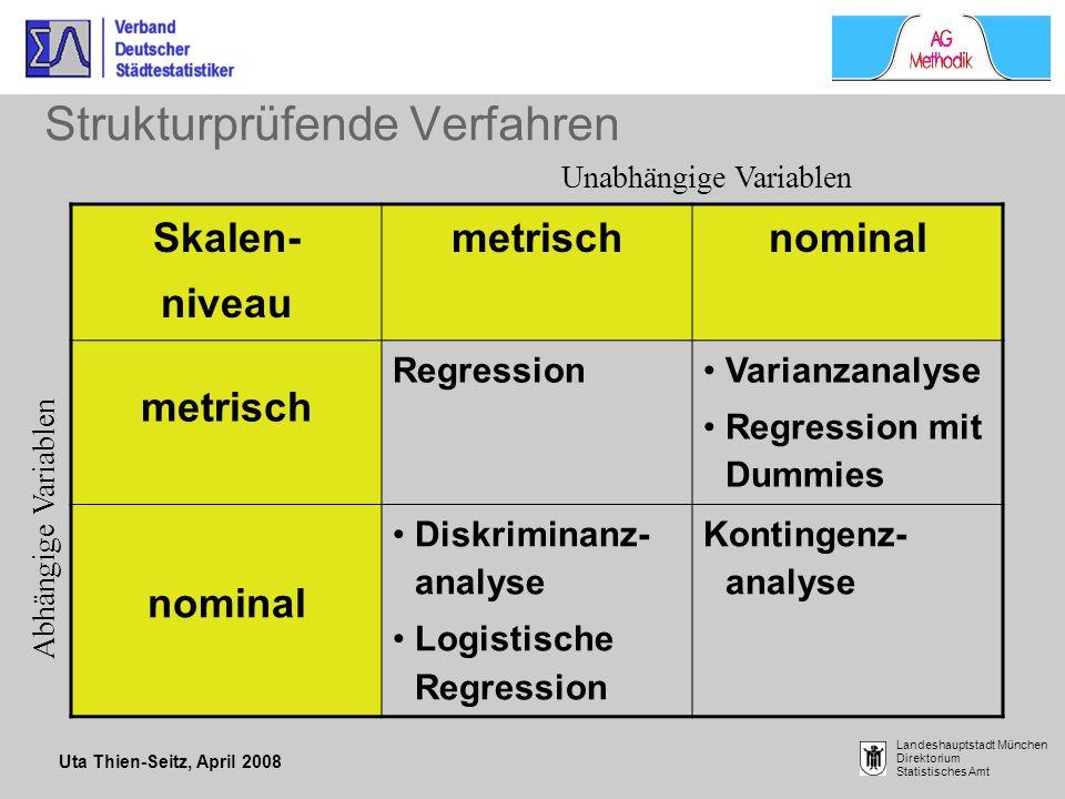 Uta Thien-Seitz, April 2008 Landeshauptstadt München Direktorium Statistisches Amt Strukturprüfende Verfahren Skalen- niveau metrischnominal metrisch