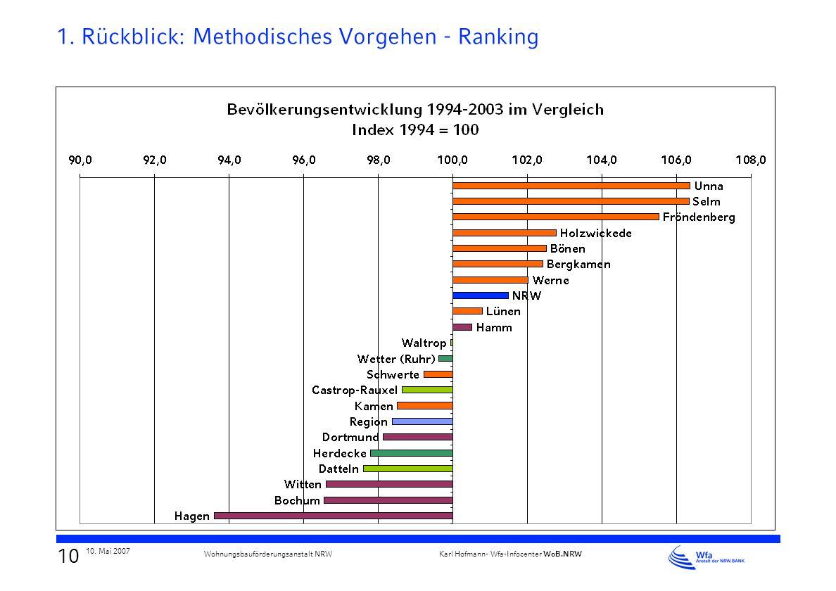 9 10. Mai 2007 Karl Hofmann- Wfa-Infocenter WoB.NRW Wohnungsbauförderungsanstalt NRW 1. Rückblick: Methodisches Vorgehen - Streudiagramme Typ nachlass