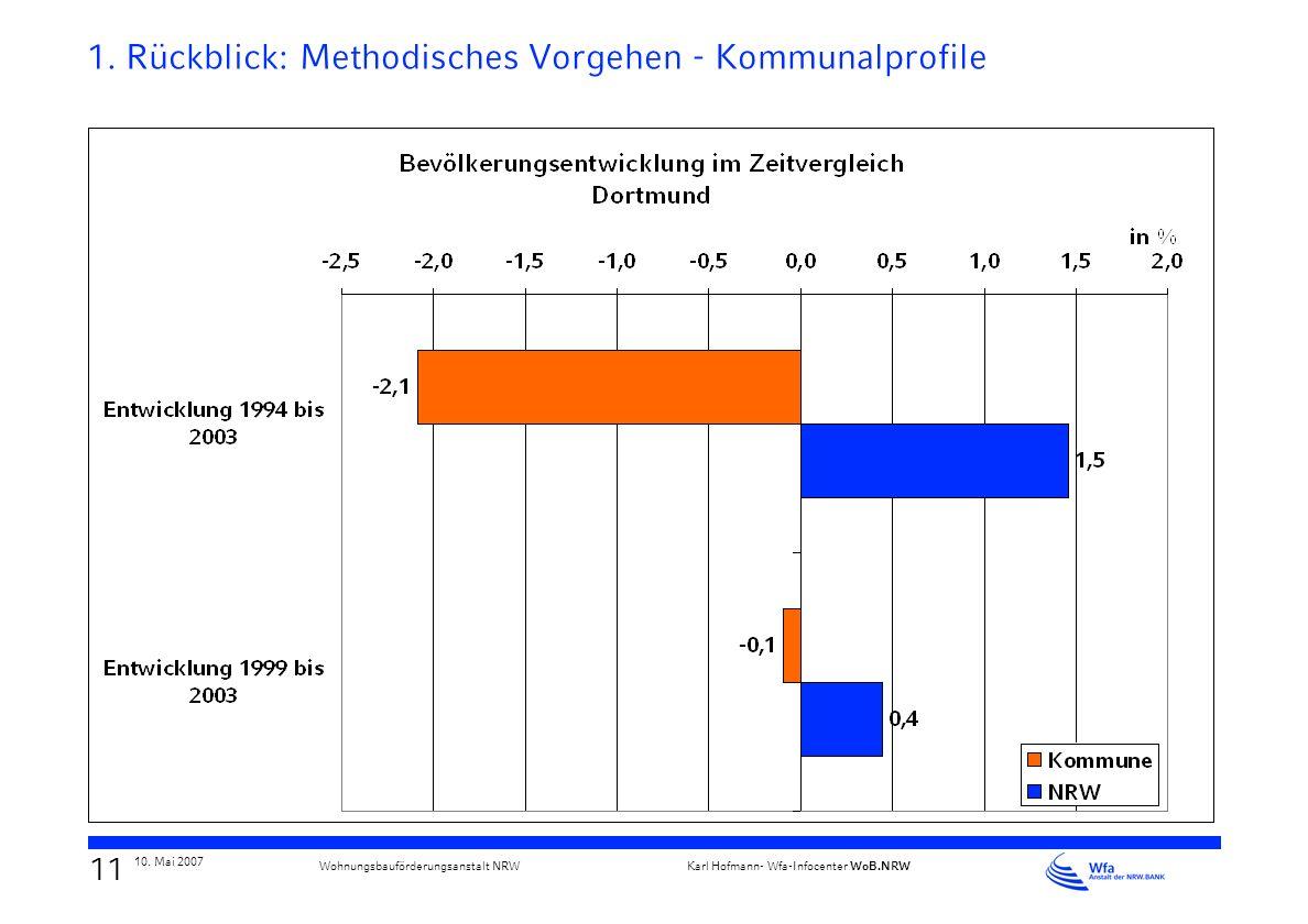 10 10. Mai 2007 Karl Hofmann- Wfa-Infocenter WoB.NRW Wohnungsbauförderungsanstalt NRW 1. Rückblick: Methodisches Vorgehen - Ranking