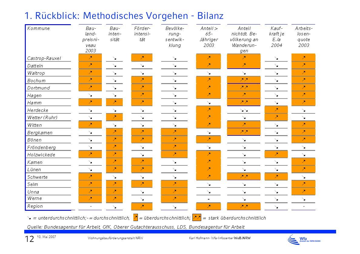 11 10. Mai 2007 Karl Hofmann- Wfa-Infocenter WoB.NRW Wohnungsbauförderungsanstalt NRW 1. Rückblick: Methodisches Vorgehen - Kommunalprofile