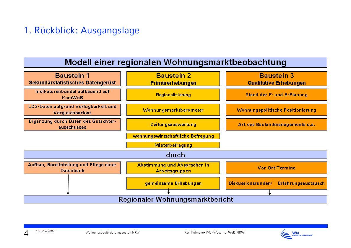 3 10. Mai 2007 Karl Hofmann- Wfa-Infocenter WoB.NRW Wohnungsbauförderungsanstalt NRW unterschiedliche Kommunalstrukturen und Verantwortlichkeiten in d