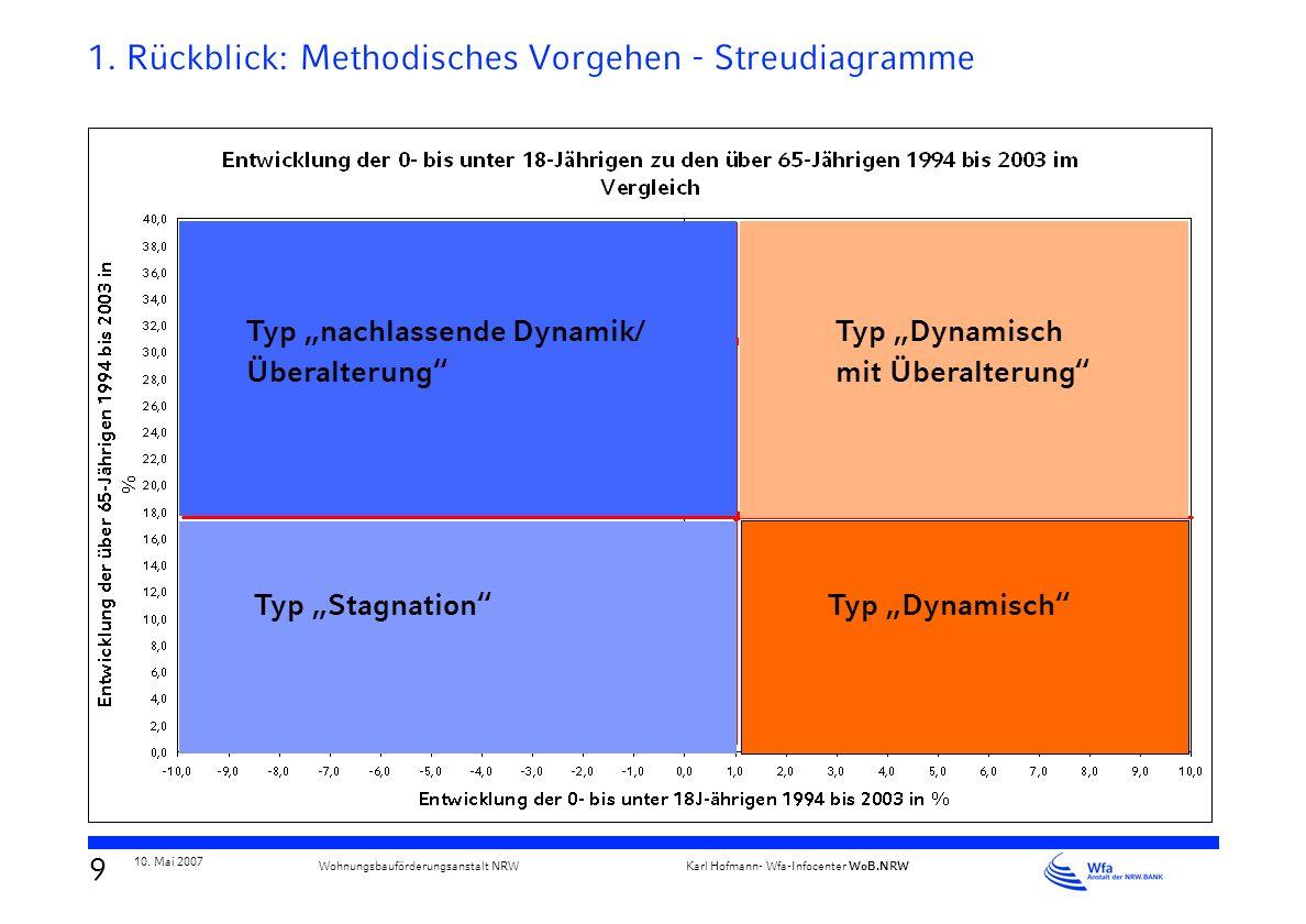 8 10. Mai 2007 Karl Hofmann- Wfa-Infocenter WoB.NRW Wohnungsbauförderungsanstalt NRW 1. Rückblick: Methodisches Vorgehen - Ergebnis Erarbeitung eines
