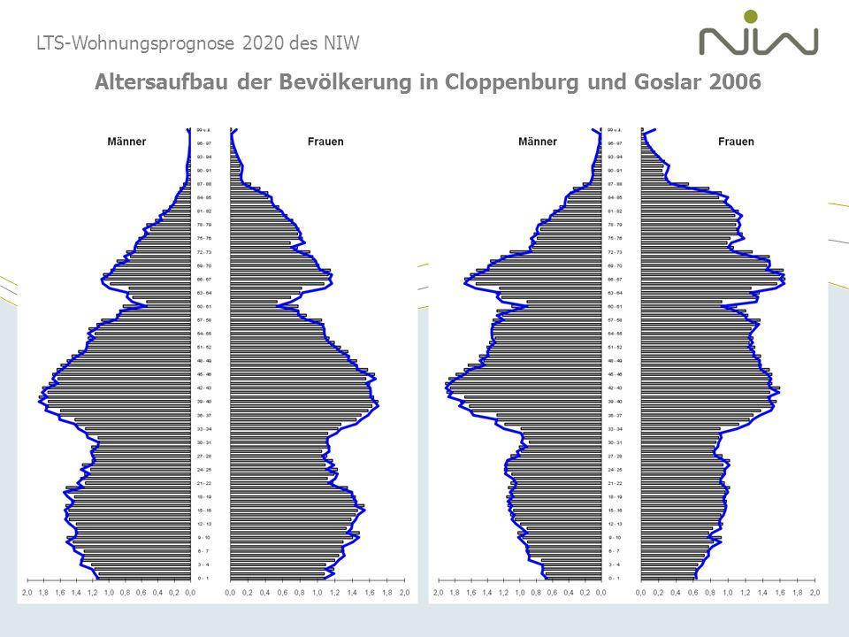 LTS-Wohnungsprognose 2020 des NIW Altersaufbau der Bevölkerung in Cloppenburg und Goslar 2006
